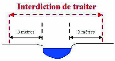 Schema de zone d'interdiction